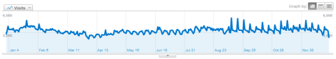 webisee 2010 site stats